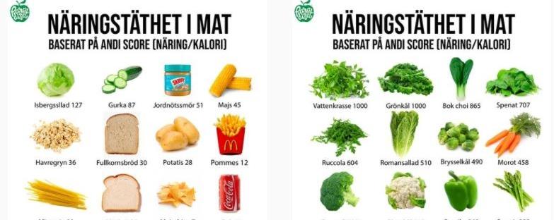 Näring per kalori